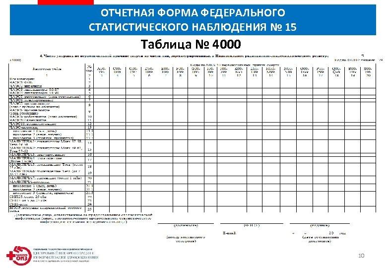 ОТЧЕТНАЯ ФОРМА ФЕДЕРАЛЬНОГО СТАТИСТИЧЕСКОГО НАБЛЮДЕНИЯ № 15 Таблица № 4000 10