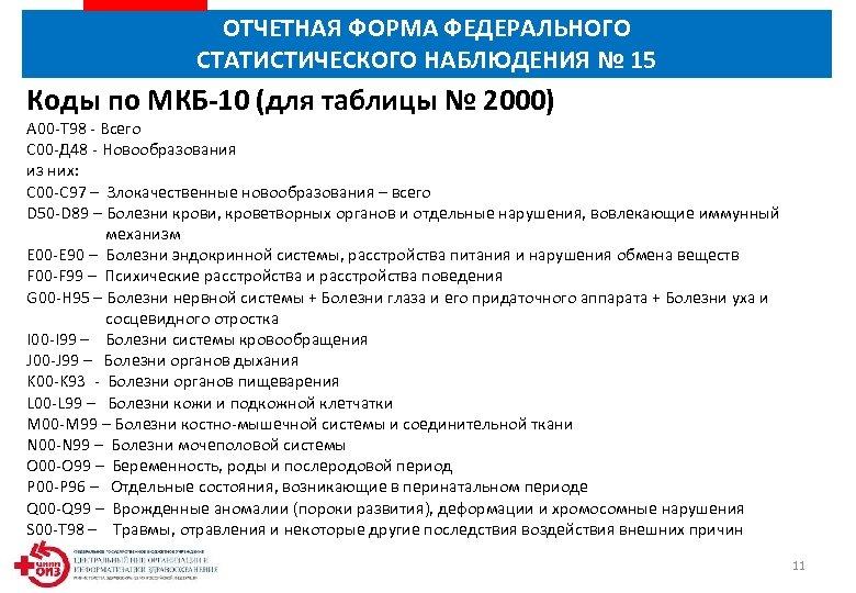 ОТЧЕТНАЯ ФОРМА ФЕДЕРАЛЬНОГО СТАТИСТИЧЕСКОГО НАБЛЮДЕНИЯ № 15 Коды по МКБ-10 (для таблицы № 2000)