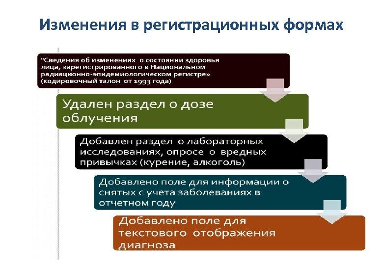 Изменения в регистрационных формах