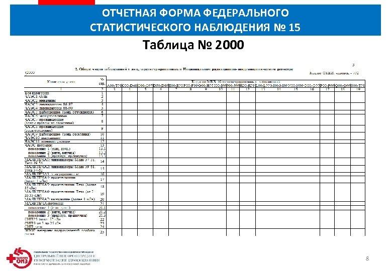ОТЧЕТНАЯ ФОРМА ФЕДЕРАЛЬНОГО СТАТИСТИЧЕСКОГО НАБЛЮДЕНИЯ № 15 Таблица № 2000 8