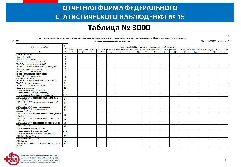 ОТЧЕТНАЯ ФОРМА ФЕДЕРАЛЬНОГО СТАТИСТИЧЕСКОГО НАБЛЮДЕНИЯ № 15 Таблица № 3000 9