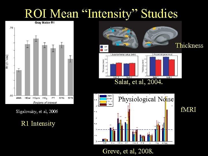"ROI Mean ""Intensity"" Studies Thickness Salat, et al, 2004. Physiological Noise f. MRI Sigalovsky,"