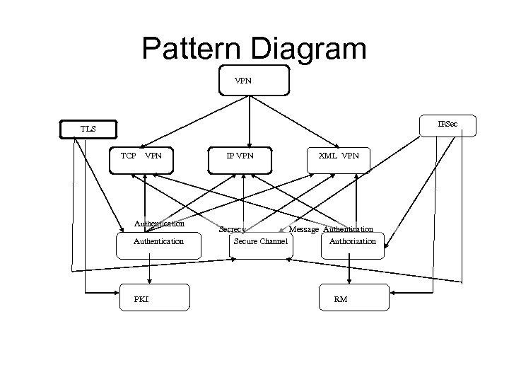 Pattern Diagram VPN IPSec TLS TCP VPN Authentication PKI IP VPN XML VPN Secrecy
