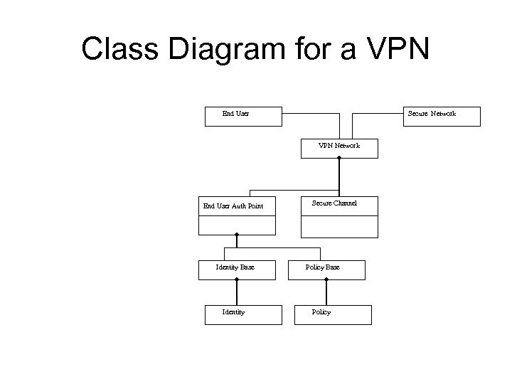 Class Diagram for a VPN End User Secure Network VPN Network End User Auth