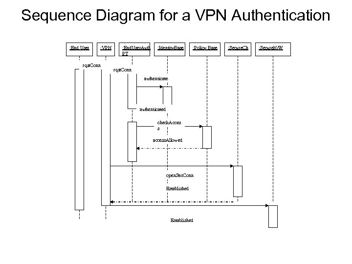 Sequence Diagram for a VPN Authentication : End User : VPN rqst. Conn :