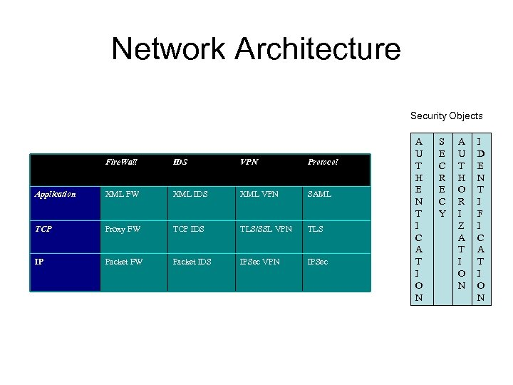 Network Architecture Security Objects Fire. Wall IDS VPN Protocol Application XML FW XML IDS