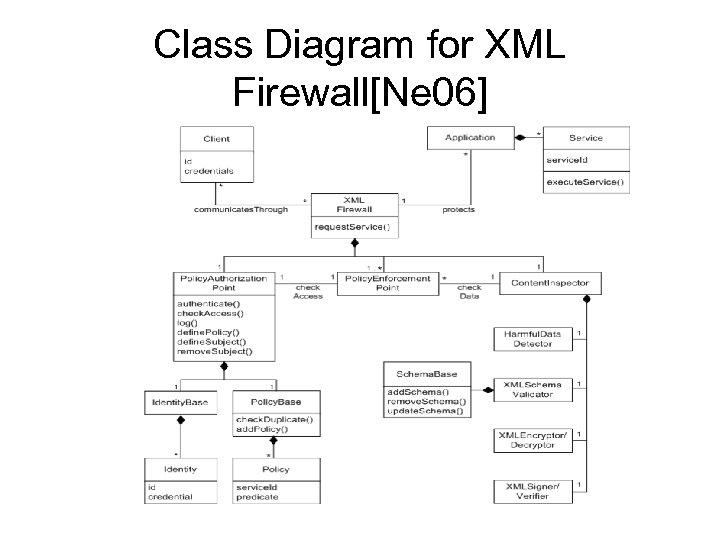 Class Diagram for XML Firewall[Ne 06]