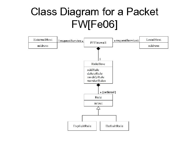 Class Diagram for a Packet FW[Fe 06]