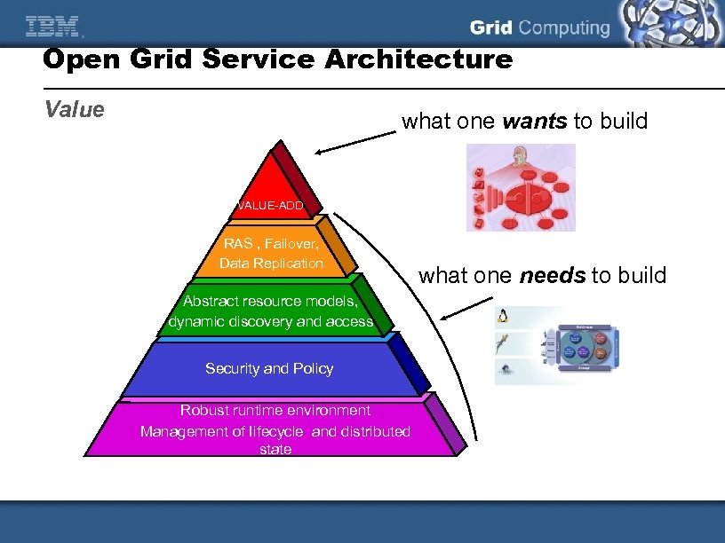 Open Grid Service Architecture Value what one wants to build VALUE-ADD RAS , Failover,