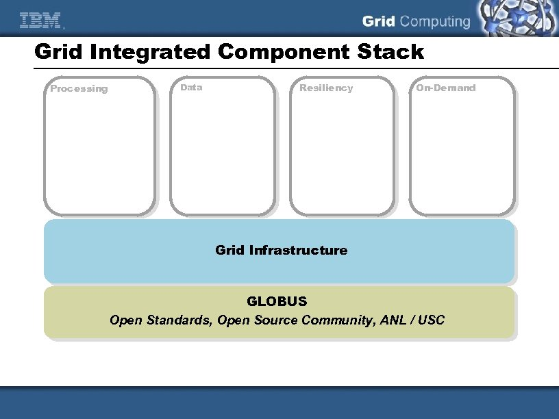 Grid Integrated Component Stack Processing Data Resiliency On-Demand Grid Infrastructure GLOBUS Open Standards, Open