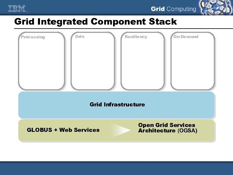 Grid Integrated Component Stack Processing Resiliency Data On-Demand Grid Infrastructure GLOBUS + Web Services