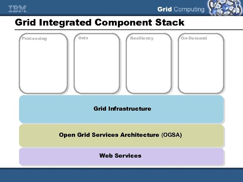 Grid Integrated Component Stack Processing Data Resiliency On-Demand Grid Infrastructure Open Grid Services Architecture