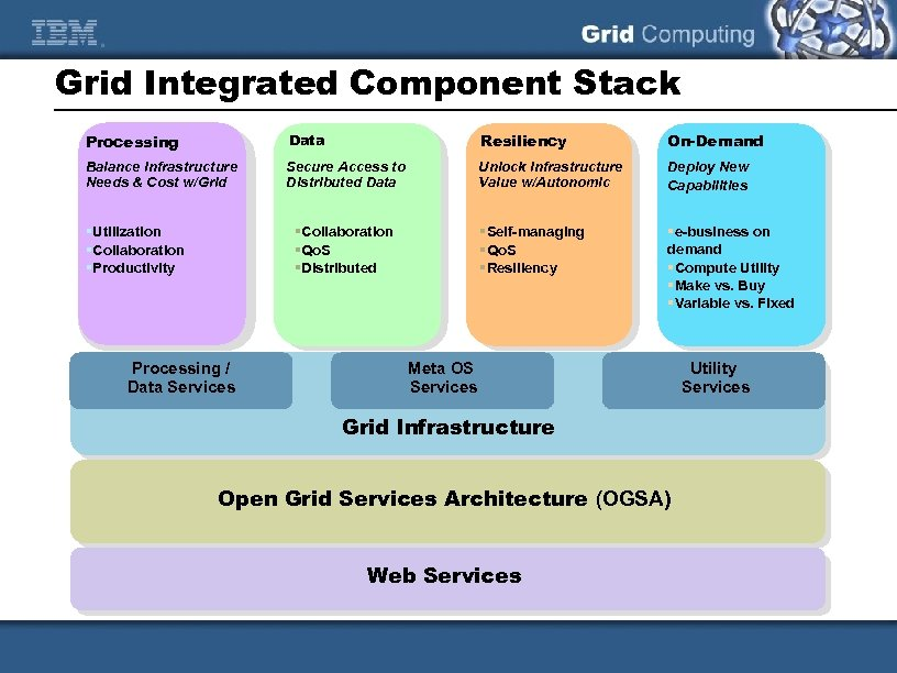 Grid Integrated Component Stack Processing Data Resiliency On-Demand Balance Infrastructure Needs & Cost w/Grid