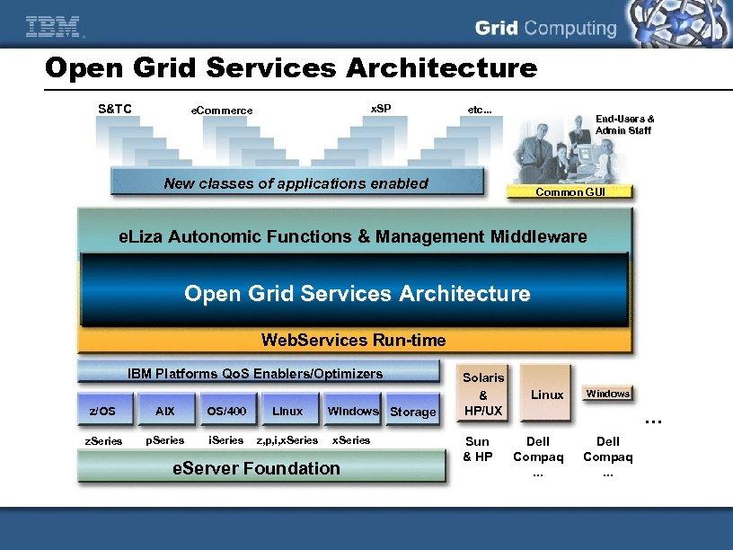 Open Grid Services Architecture S&TC x. SP e. Commerce etc. . . End-Users &