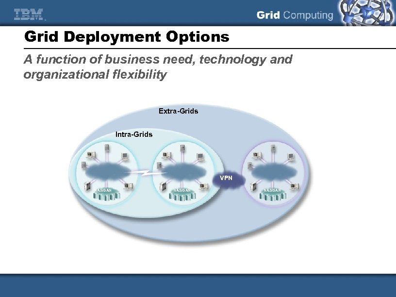 Grid Deployment Options A function of business need, technology and organizational flexibility Extra-Grids Intra-Grids