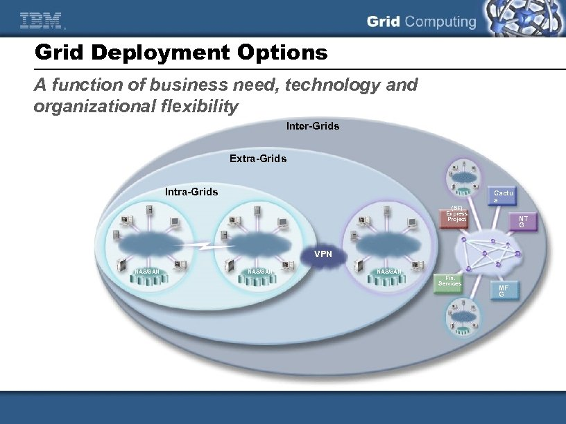 Grid Deployment Options A function of business need, technology and organizational flexibility Inter-Grids Extra-Grids
