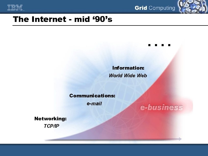 The Internet - mid ' 90's . . Information: World Wide Web Communications: e-mail