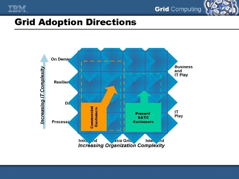 Grid Adoption Directions