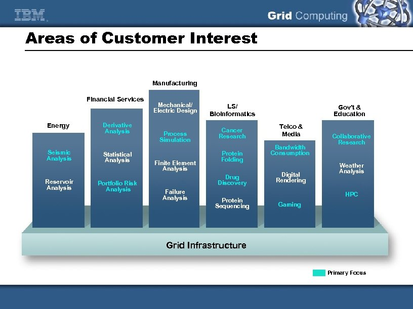 Areas of Customer Interest Manufacturing Financial Services Energy Seismic Analysis Reservoir Analysis Derivative Analysis