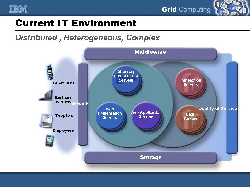 Current IT Environment Distributed , Heterogeneous, Complex Middleware Customers Directory and Security Servers Transaction