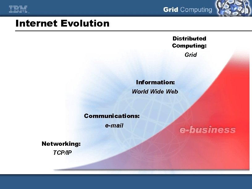 Internet Evolution Distributed Computing: Grid Information: World Wide Web Communications: e-mail Networking: TCP/IP
