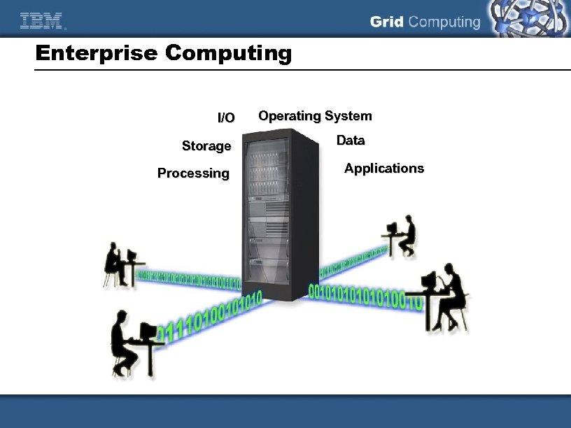 Enterprise Computing I/O Storage Processing Operating System Data Applications