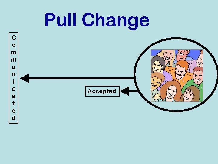 Pull Change C o m m u n i c a t e d