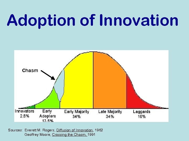 Adoption of Innovation Chasm Sources: Everett M. Rogers, Diffusion of Innovation, 1962 Geoffrey Moore,