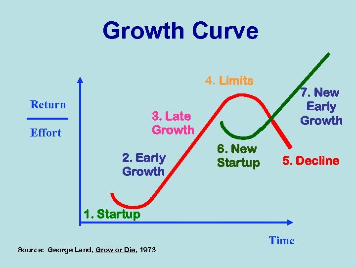 Growth Curve 4. Limits Return 7. New Early Growth 3. Late Growth Effort 2.
