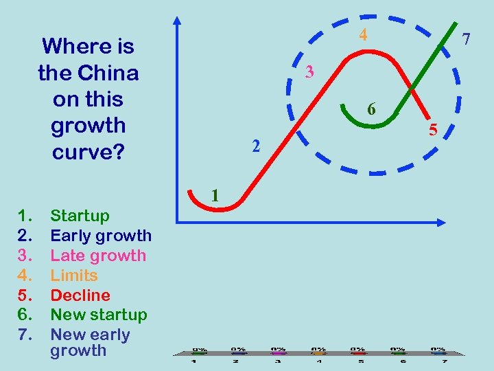 4 Where is the China on this growth curve? 3 6 2 1 1.