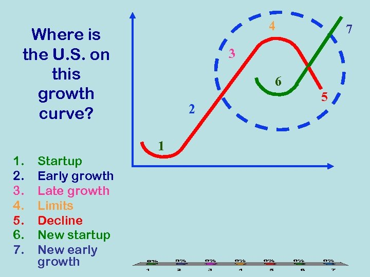 4 Where is the U. S. on this growth curve? 3 6 2 1