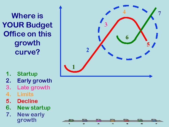 4 Where is YOUR Budget Office on this growth curve? 3 6 2 1
