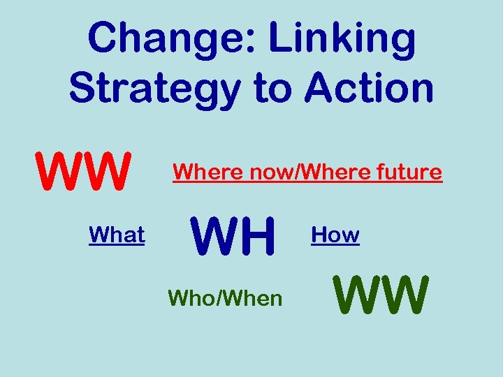Change: Linking Strategy to Action WW What Where now/Where future WH Who/When How WW
