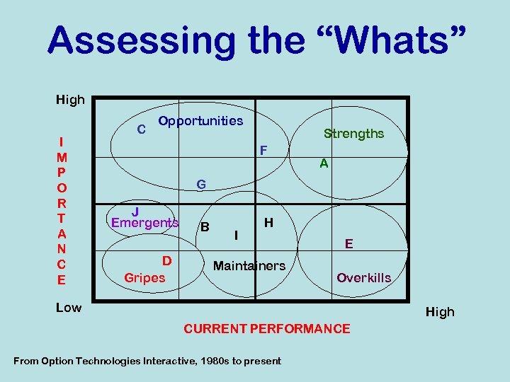 "Assessing the ""Whats"" High I M P O R T A N C E"