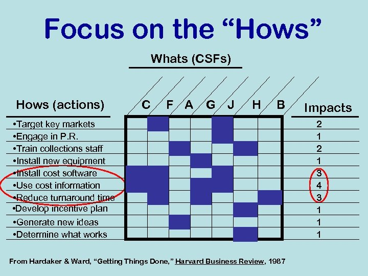 """Focus on the """"Hows"""" Whats (CSFs) Hows (actions) C F A G J H"""
