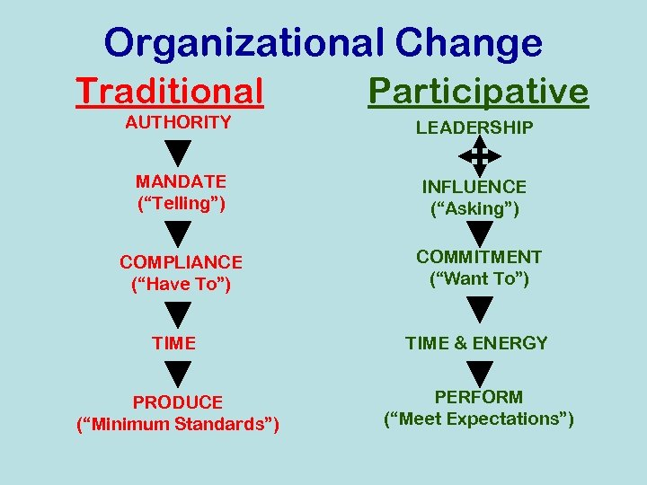 """Organizational Change Traditional Participative AUTHORITY LEADERSHIP MANDATE (""""Telling"""") INFLUENCE (""""Asking"""") COMPLIANCE (""""Have To"""") COMMITMENT"""