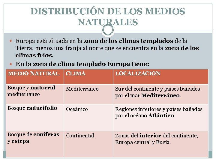 DISTRIBUCIÓN DE LOS MEDIOS NATURALES Europa está situada en la zona de los climas
