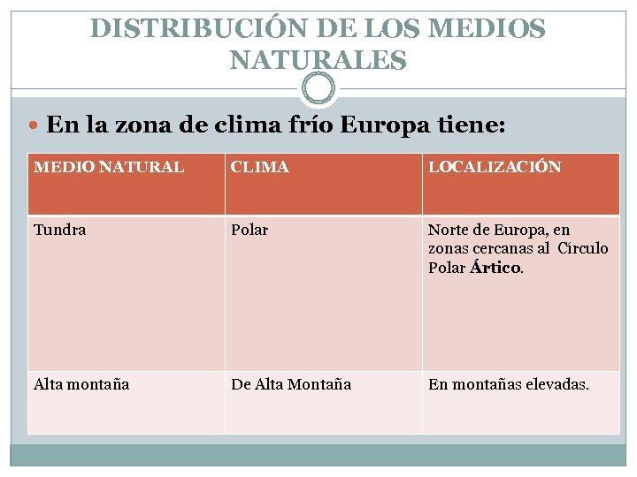 DISTRIBUCIÓN DE LOS MEDIOS NATURALES En la zona de clima frío Europa tiene: MEDIO
