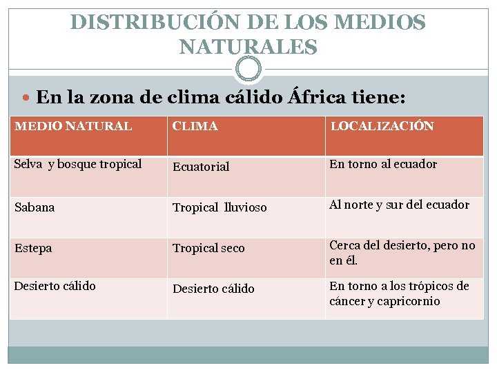 DISTRIBUCIÓN DE LOS MEDIOS NATURALES En la zona de clima cálido África tiene: MEDIO