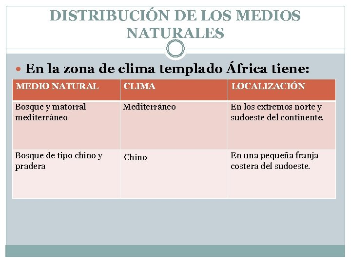 DISTRIBUCIÓN DE LOS MEDIOS NATURALES En la zona de clima templado África tiene: MEDIO