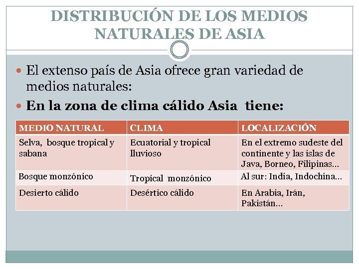 DISTRIBUCIÓN DE LOS MEDIOS NATURALES DE ASIA El extenso país de Asia ofrece gran