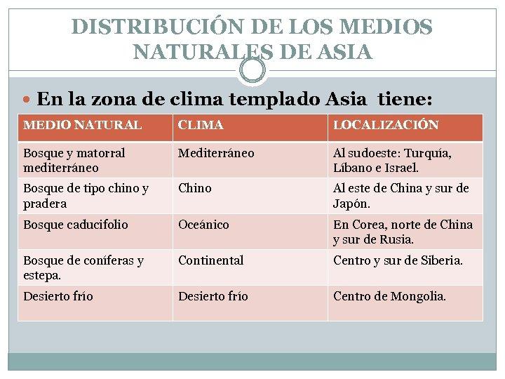 DISTRIBUCIÓN DE LOS MEDIOS NATURALES DE ASIA En la zona de clima templado Asia