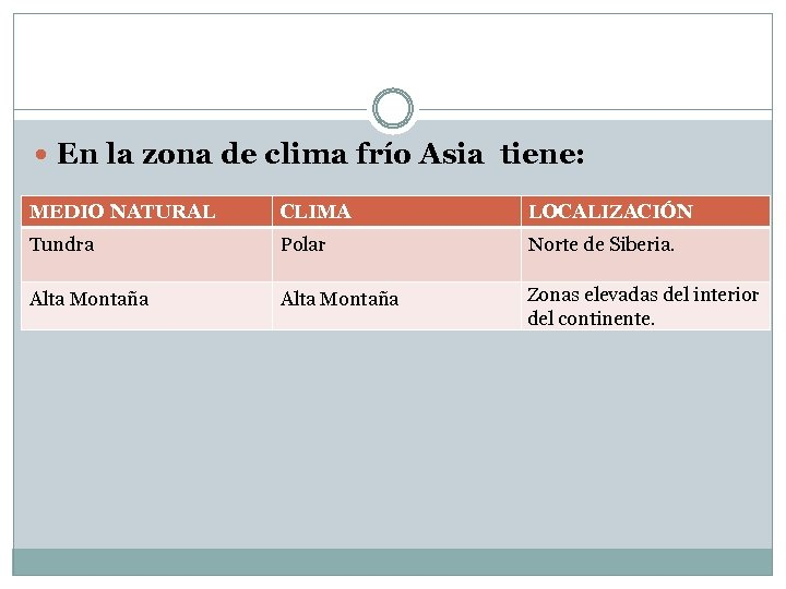 En la zona de clima frío Asia tiene: MEDIO NATURAL CLIMA LOCALIZACIÓN Tundra