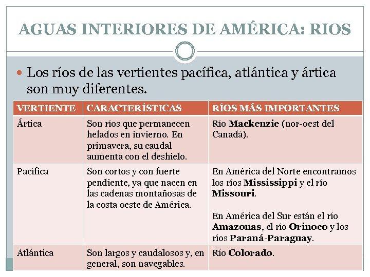 AGUAS INTERIORES DE AMÉRICA: RIOS Los ríos de las vertientes pacífica, atlántica y ártica