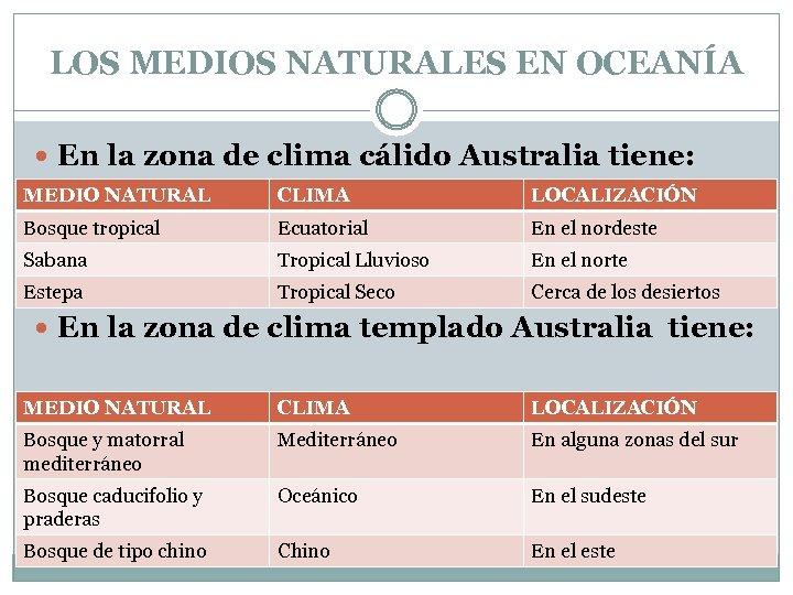 LOS MEDIOS NATURALES EN OCEANÍA En la zona de clima cálido Australia tiene: MEDIO