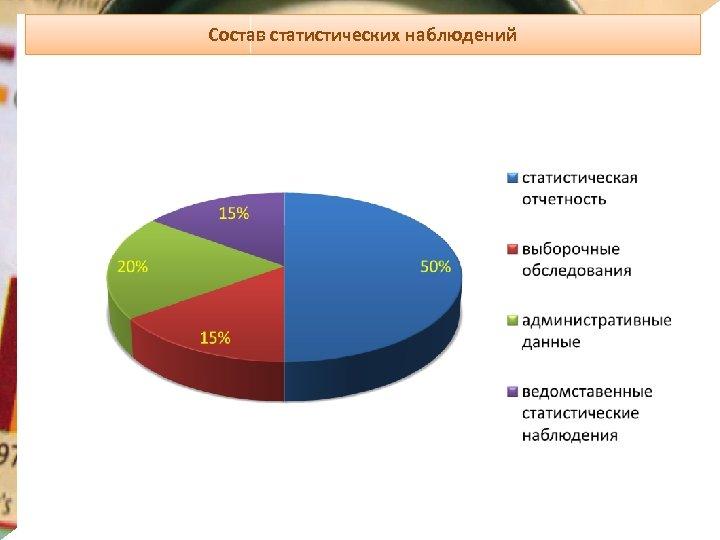 Состав статистических наблюдений