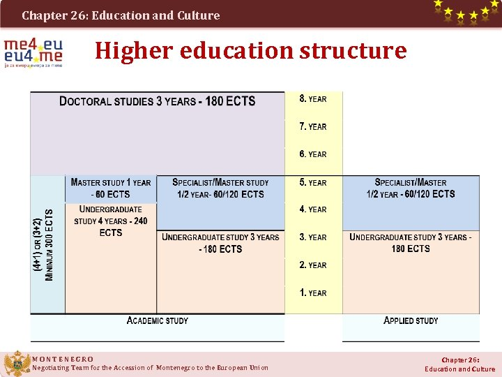 Chapter 26: Education and Culture Higher education structure M O N T E N