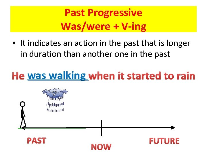 Past Progressive Was/were + V-ing • It indicates an action in the past that