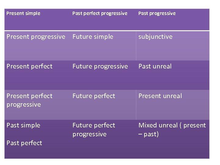 Present simple Past perfect progressive Past progressive Present progressive Future simple subjunctive Present perfect