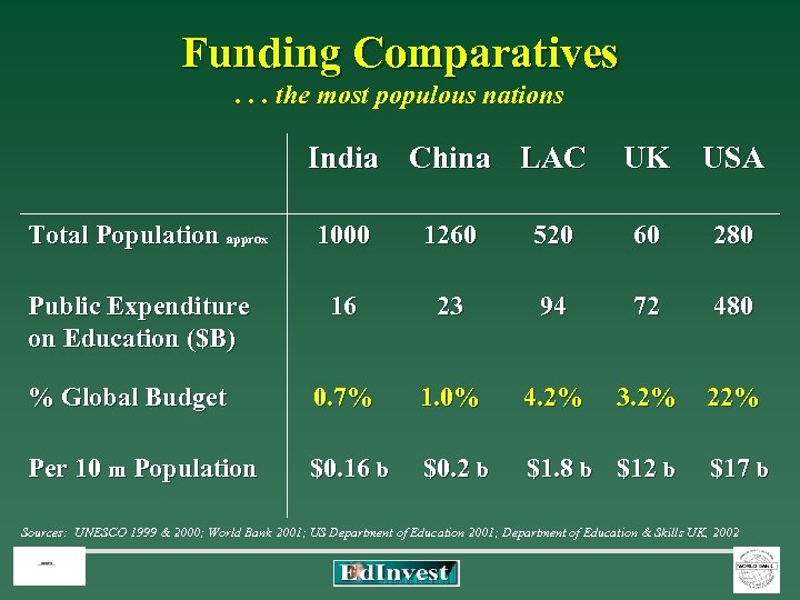 Funding Comparatives Funding Comparatives. . . the most populous nations India China LAC UK